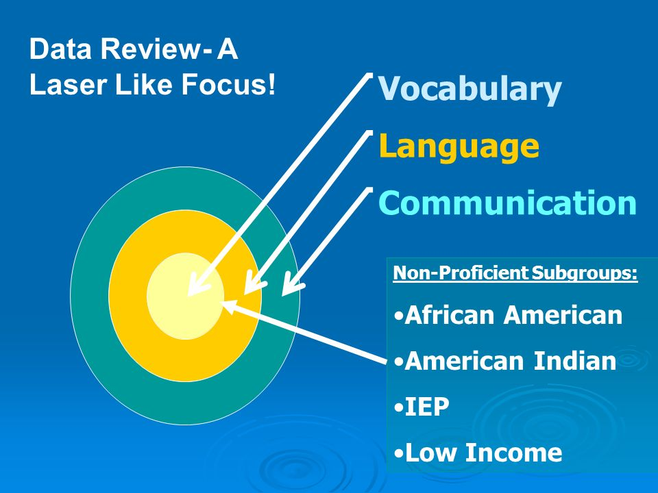 Language Communication Non-Proficient Subgroups: African American American Indian IEP Low Income Data Review- A Laser Like Focus!