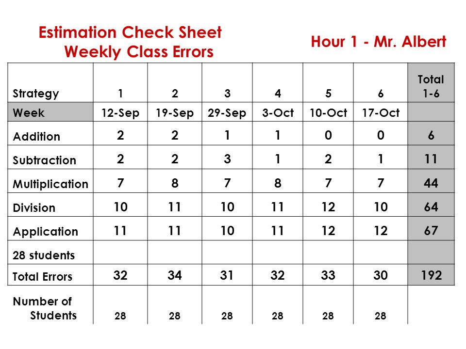 Estimation Check Sheet Weekly Class Errors Hour 1 - Mr. Albert Strategy123456 Total 1-6 Week12-Sep19-Sep29-Sep3-Oct10-Oct17-Oct Addition 2211006 Subtr