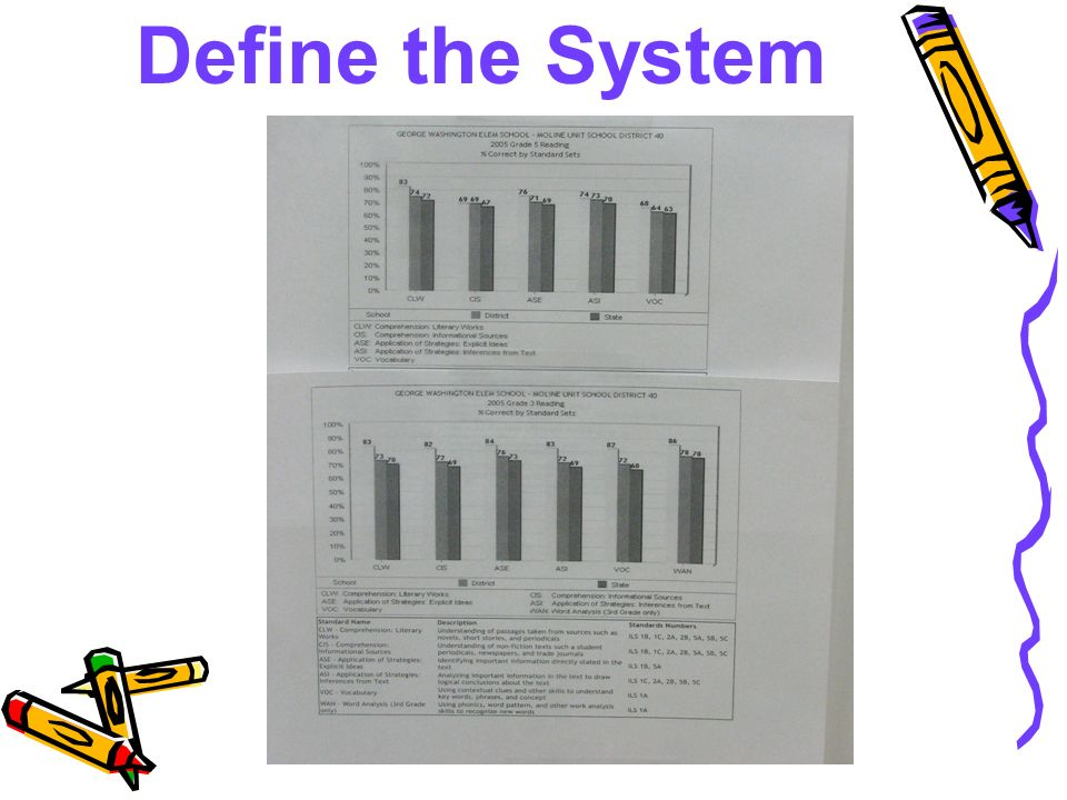 Define the System