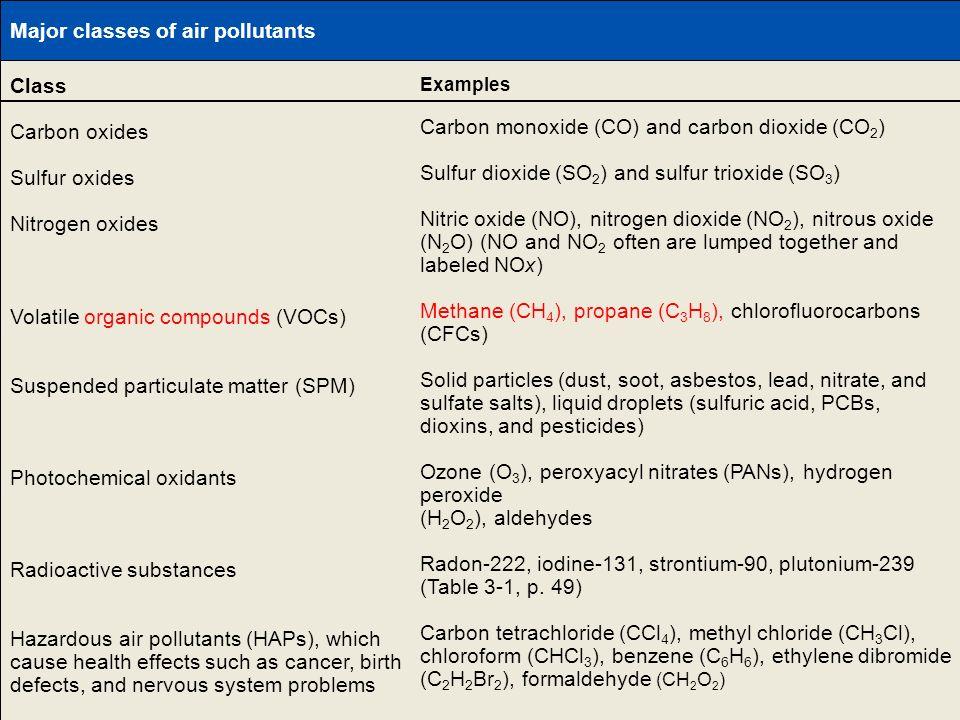Table 20-1 Page 436 Major classes of air pollutants Class Carbon oxides Sulfur oxides Nitrogen oxides Volatile organic compounds (VOCs) Suspended part