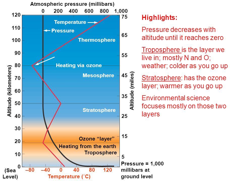 Atmospheric pressure (millibars) 02004006008001,000 120 110 100 90 80 70 60 50 40 30 20 10 0 (Sea Level) –80–4004080120 Pressure = 1,000 millibars at
