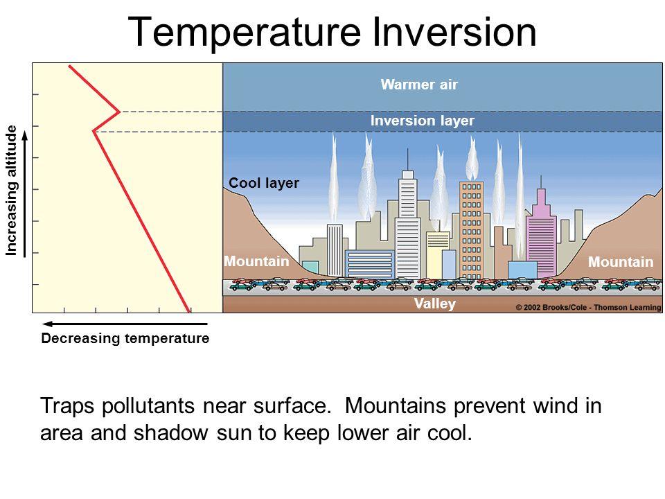 Warmer air Inversion layer Cool layer Mountain Valley Decreasing temperature Increasing altitude Temperature Inversion Traps pollutants near surface.