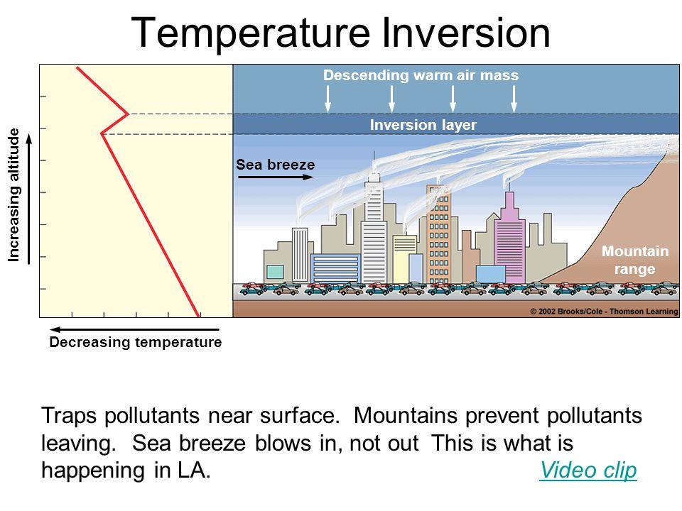Inversion layer Mountain range Sea breeze Descending warm air mass Decreasing temperature Increasing altitude Temperature Inversion Traps pollutants n