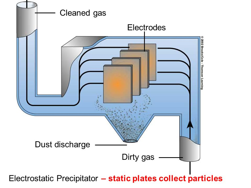 Electrostatic Precipitator – static plates collect particles Dirty gas Dust discharge Electrodes Cleaned gas