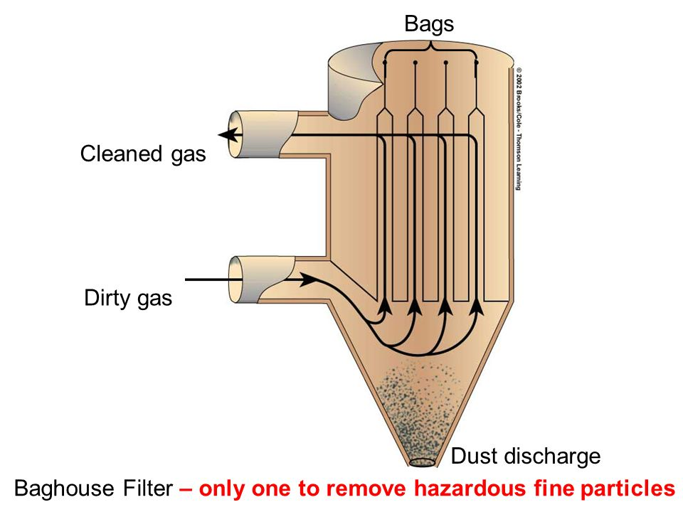 Dirty gas Baghouse Filter – only one to remove hazardous fine particles Dust discharge Bags