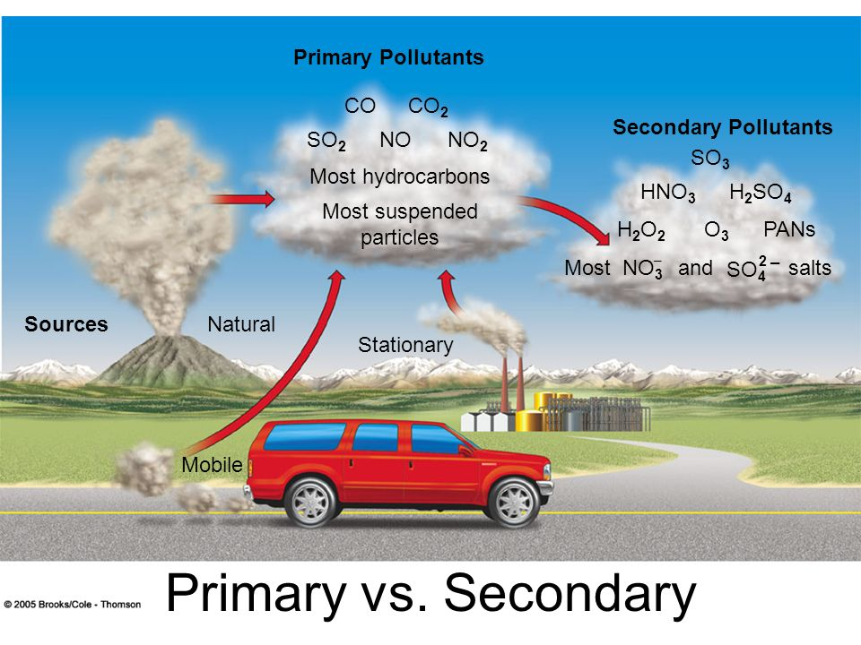 Primary Pollutants Secondary Pollutants SourcesNatural Stationary COCO 2 SO 2 NONO 2 Most hydrocarbons Most suspended particles SO 3 HNO 3 H 2 SO 4 H2