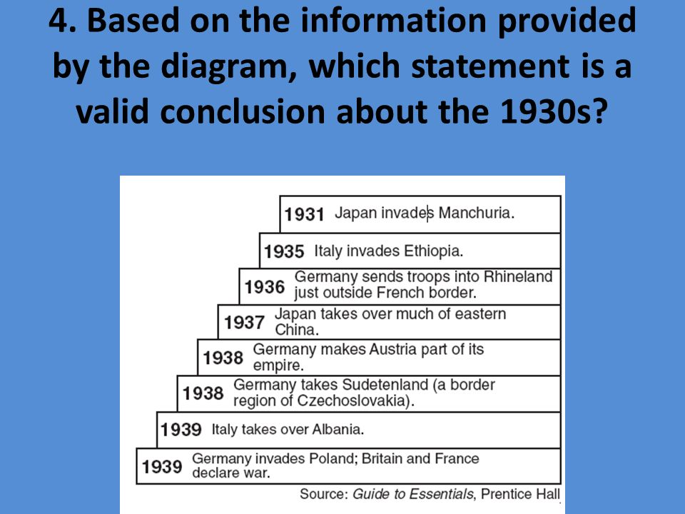 4. Based on the information provided by the diagram, which statement is a valid conclusion about the 1930s?