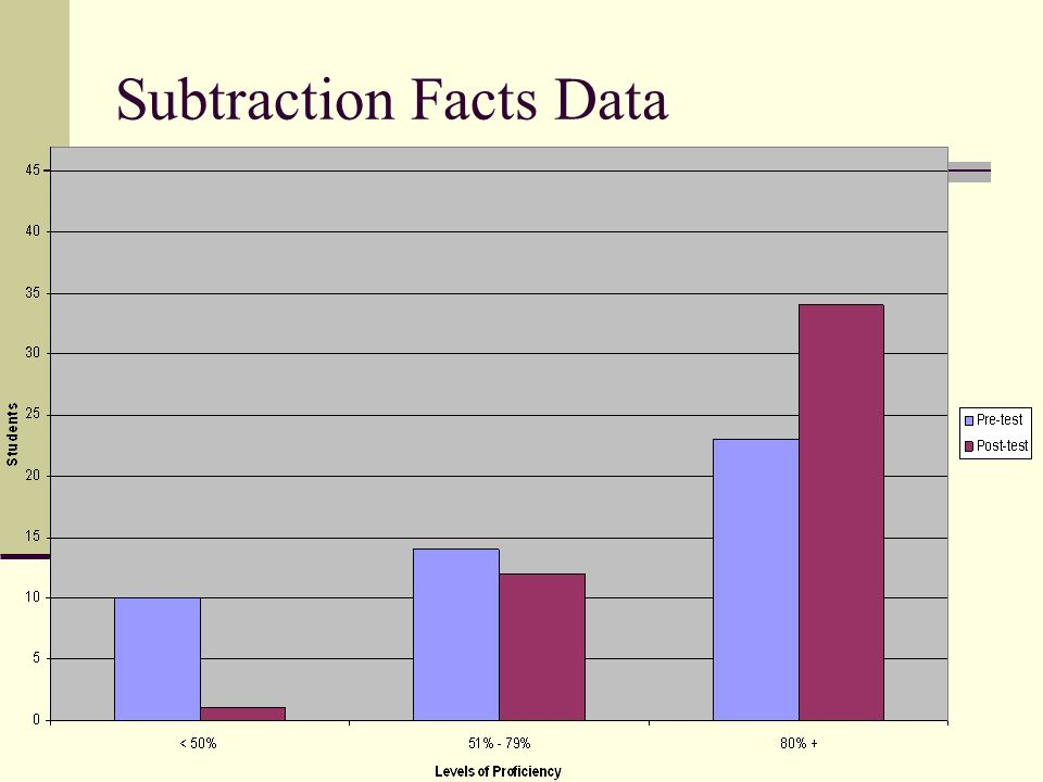 Subtraction Facts Data