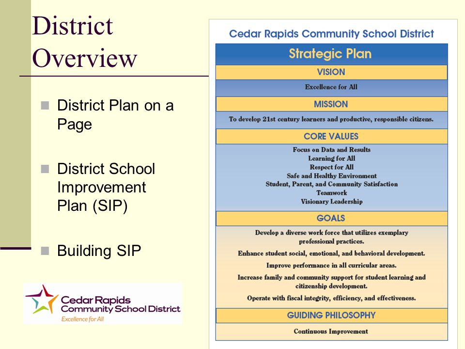 District Overview District Plan on a Page District School Improvement Plan (SIP) Building SIP
