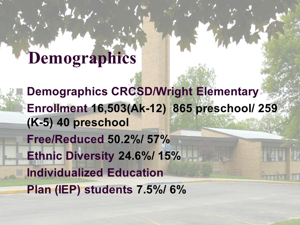 Demographics Demographics CRCSD/Wright Elementary Enrollment 16,503(Ak-12) 865 preschool/ 259 (K-5) 40 preschool Free/Reduced 50.2%/ 57% Ethnic Diversity 24.6%/ 15% Individualized Education Plan (IEP) students 7.5%/ 6%