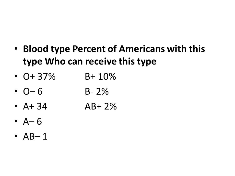 Blood type Percent of Americans with this type Who can receive this type O+ 37%B+ 10% O– 6B- 2% A+ 34AB+ 2% A– 6 AB– 1