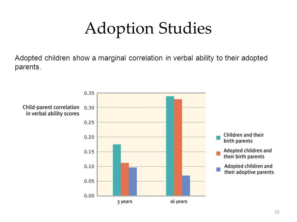 20 Adoption Studies Adopted children show a marginal correlation in verbal ability to their adopted parents.