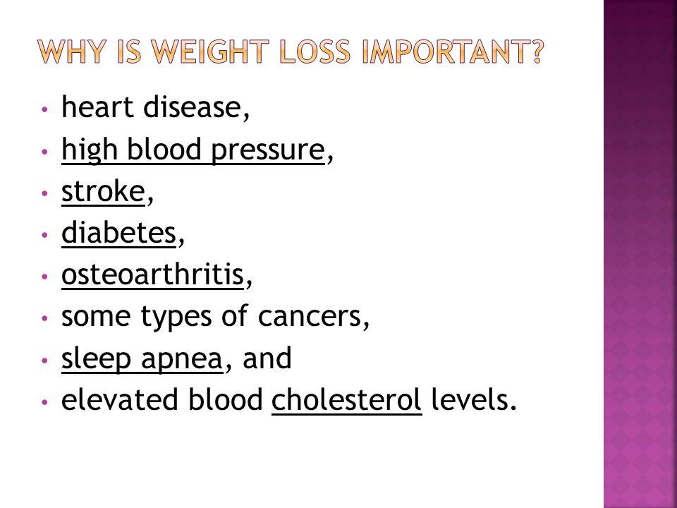 heart disease, high blood pressure, stroke, diabetes, osteoarthritis, some types of cancers, sleep apnea, and elevated blood cholesterol levels.