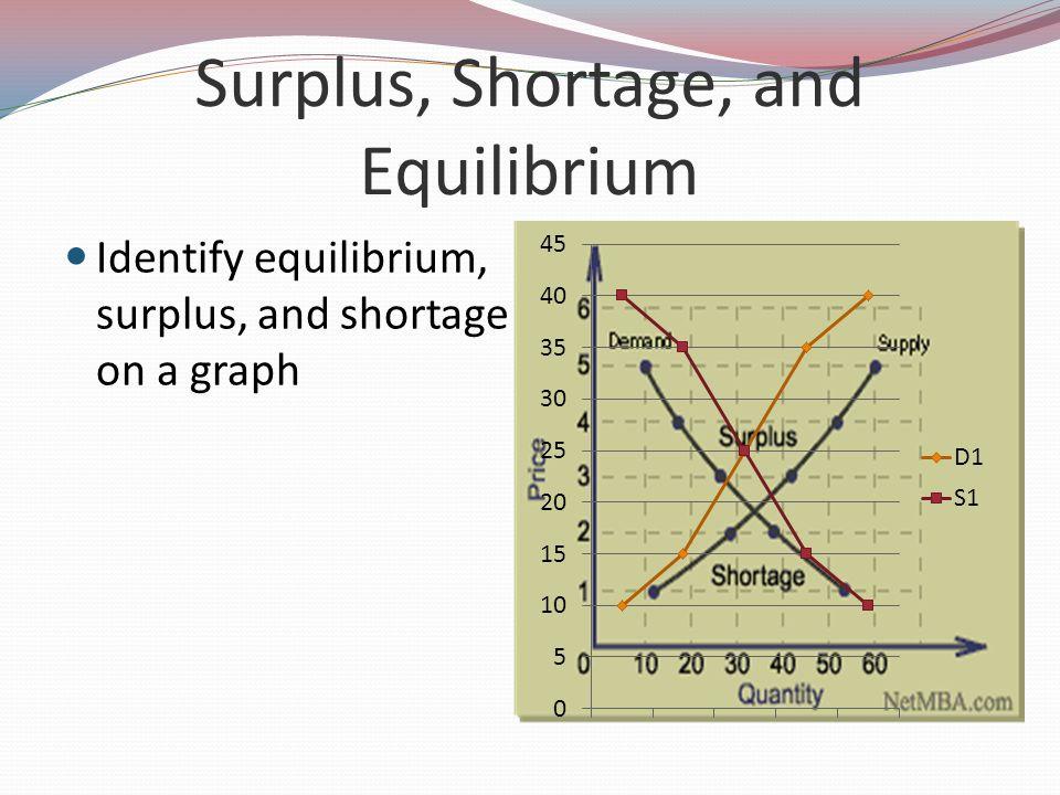 Surplus, Shortage, and Equilibrium Identify equilibrium, surplus, and shortage on a graph