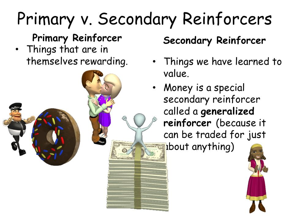 Primary v. Secondary Reinforcers Primary Reinforcer Things that are in themselves rewarding. Secondary Reinforcer Things we have learned to value. Mon