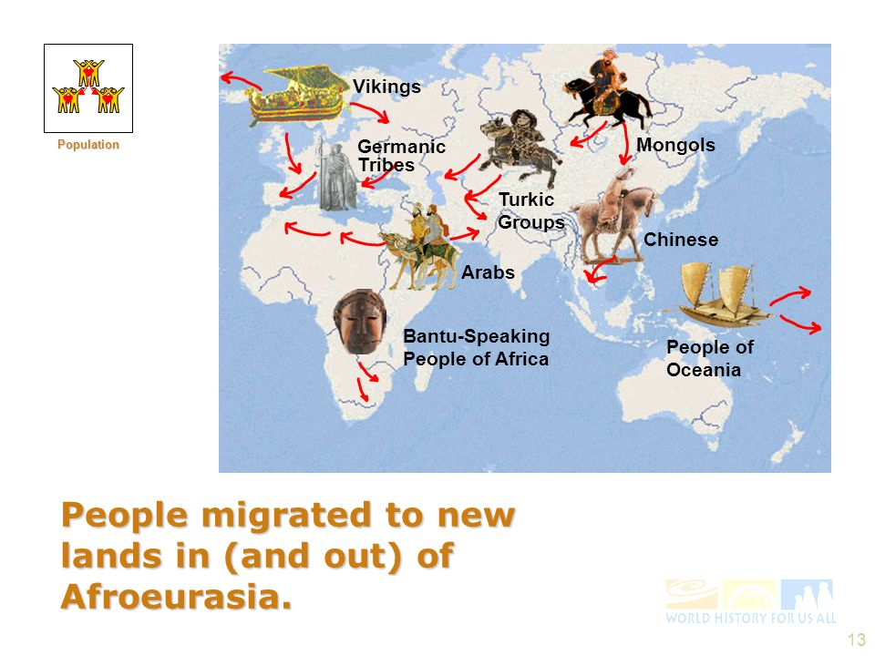 13 People migrated to new lands in (and out) of Afroeurasia. Vikings Bantu-Speaking People of Africa Mongols Turkic Groups People of Oceania Arabs Ger