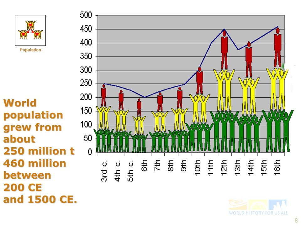 8 World population grew from about 250 million to 460 million between 200 CE and 1500 CE. Population