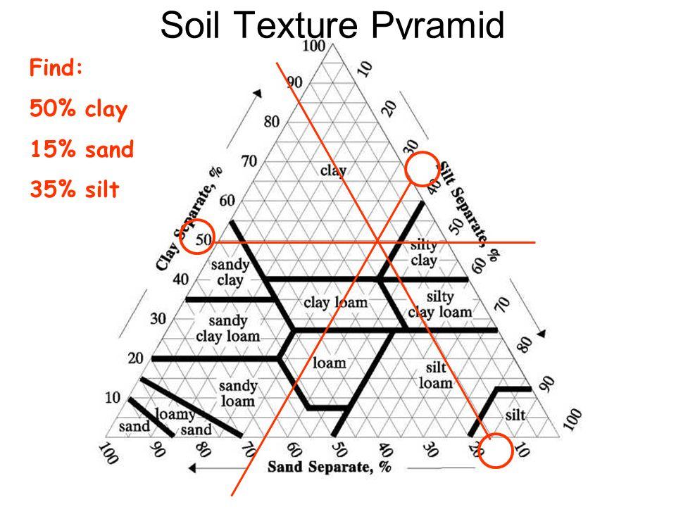 Soil Texture Pyramid Find: 50% clay 15% sand 35% silt