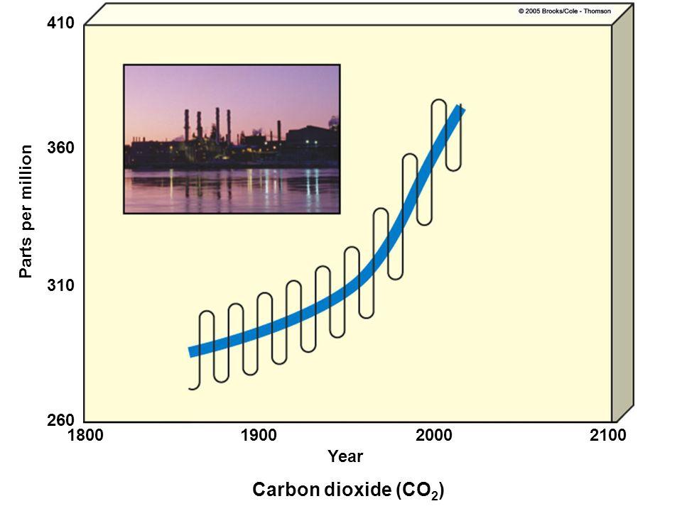 Carbon dioxide (CO 2 ) Year 1800190020002100 260 310 360 410 Parts per million