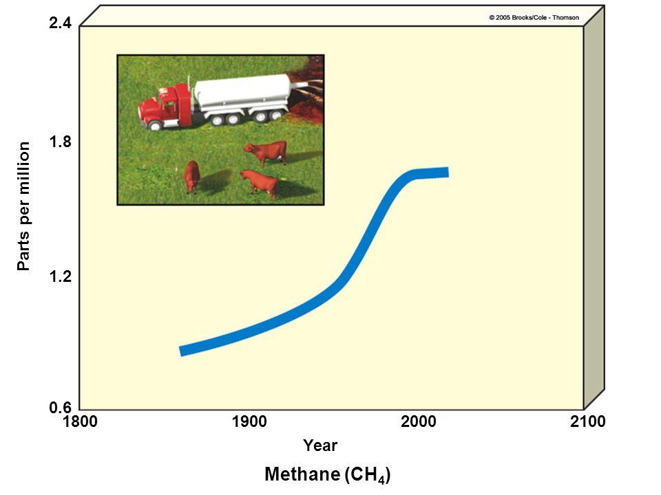 Methane (CH 4 ) Year 1800190020002100 0.6 1.2 1.8 2.4 Parts per million
