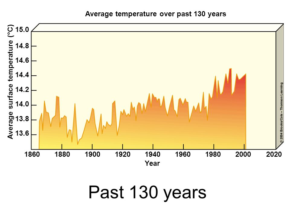 Average temperature over past 130 years Year Average surface temperature (°C) 186018801900192019401960198020002020 13.6 13.8 14.0 14.2 14.4 14.6 14.8