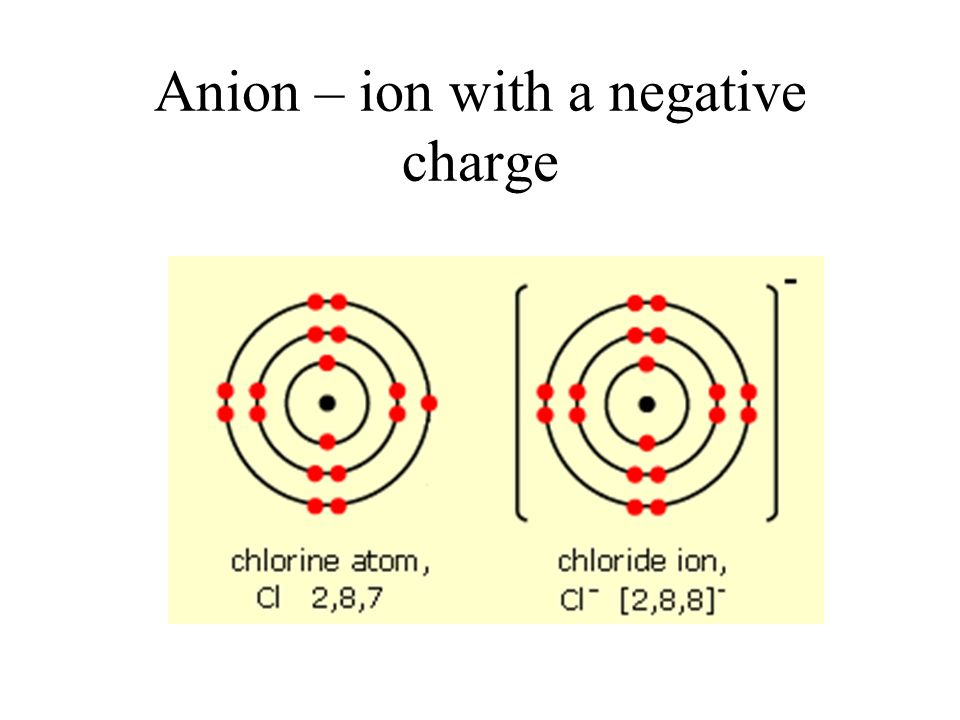 Anion – ion with a negative charge