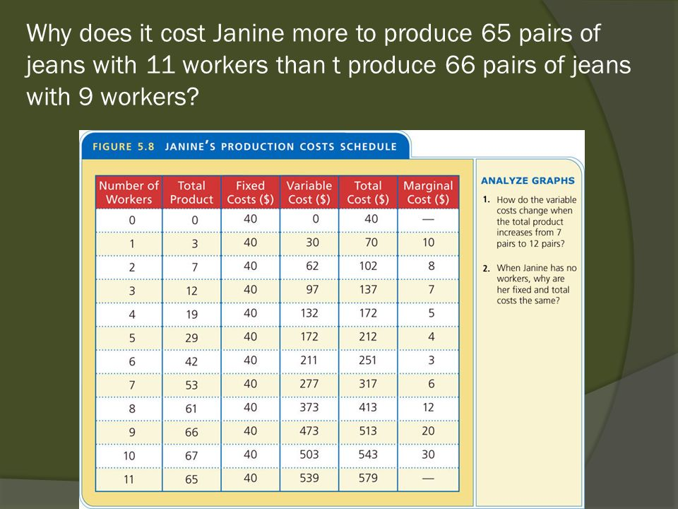 Why does it cost Janine more to produce 65 pairs of jeans with 11 workers than t produce 66 pairs of jeans with 9 workers?