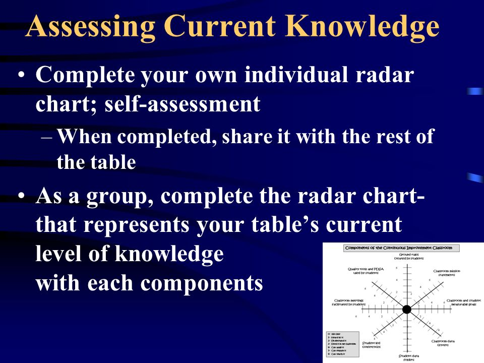 Assessing Current Knowledge Complete your own individual radar chart; self-assessment –When completed, share it with the rest of the table As a group, complete the radar chart- that represents your tables current level of knowledge with each components