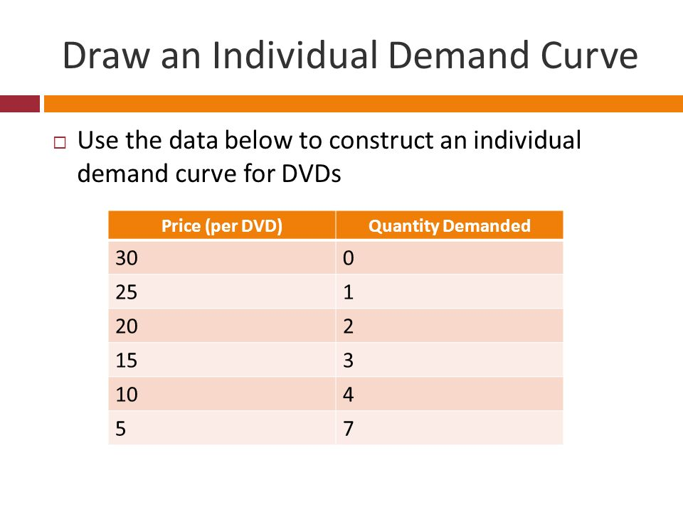 Draw an Individual Demand Curve Use the data below to construct an individual demand curve for DVDs Price (per DVD)Quantity Demanded 300 251 202 153 1
