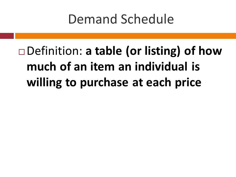 Individual Demand Schedule Price (per DVD)Quantity Demanded 300 251 202 153 104 57