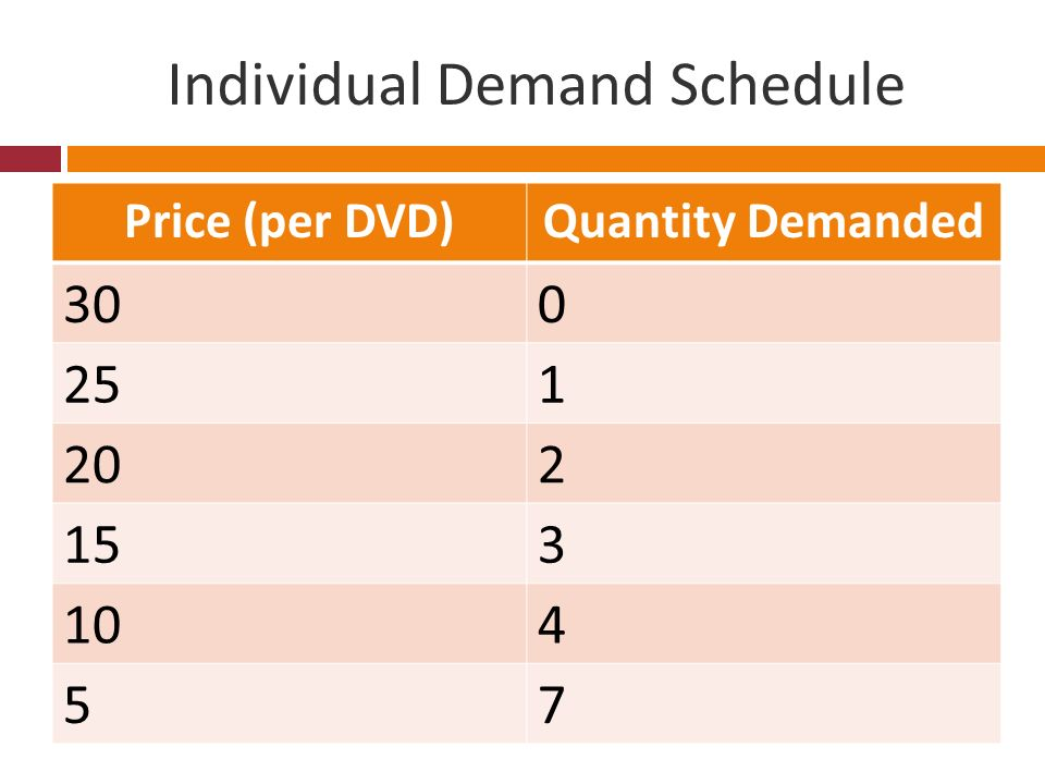 Individual Demand Schedule Price (per DVD)Quantity Demanded 300 251 202 153 104 57
