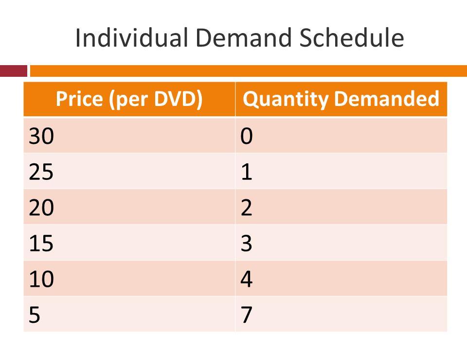 2. Explain why a demand curve slopes downward.