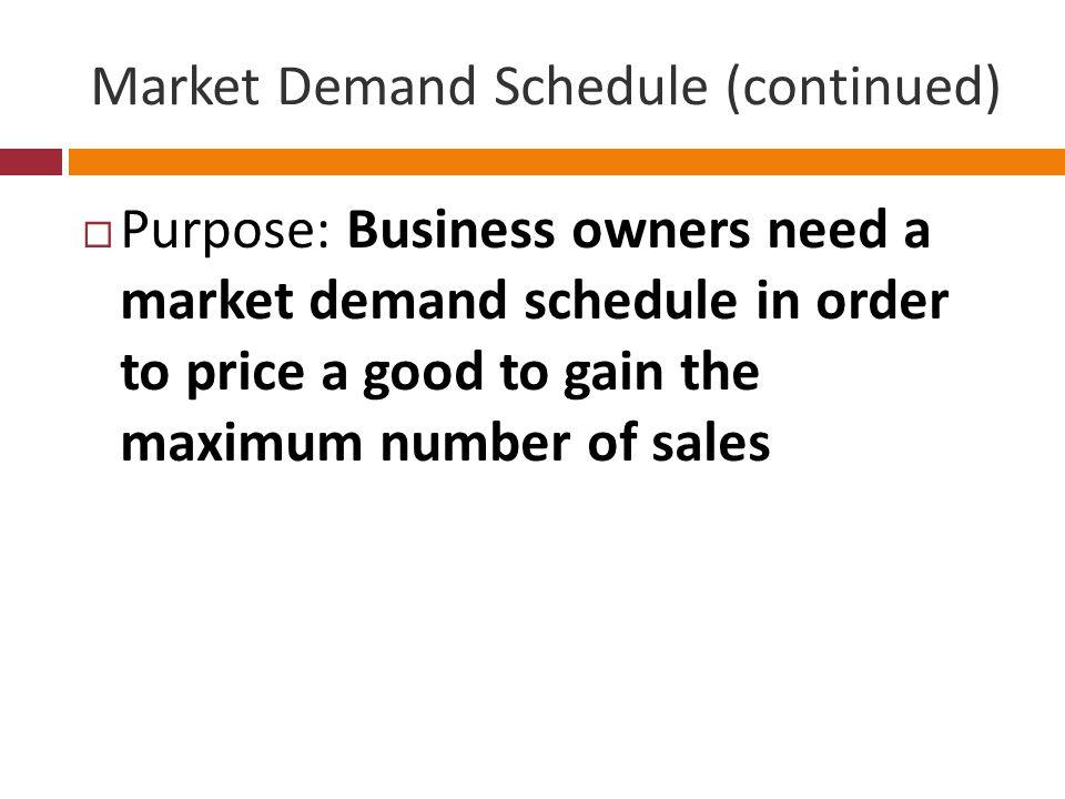 Sample Market Demand Schedule Price (per DVD)Quantity Demanded 3050 2575 20100 15125 10175 5300