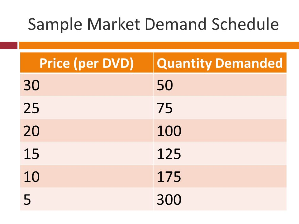 Demand Curve Definition: graphically shows the data from a demand schedule Market Demand Curve Definition: graphically shows the data from a market demand curve Individual Demand Curve Definition?