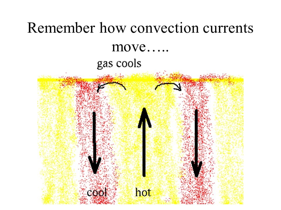 Review of Vocabulary Convection zone - the outer layer of the sun's interior, where energy is transferred mainly by convection currents.