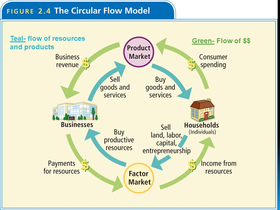 Green- Flow of $$ Teal- flow of resources and products