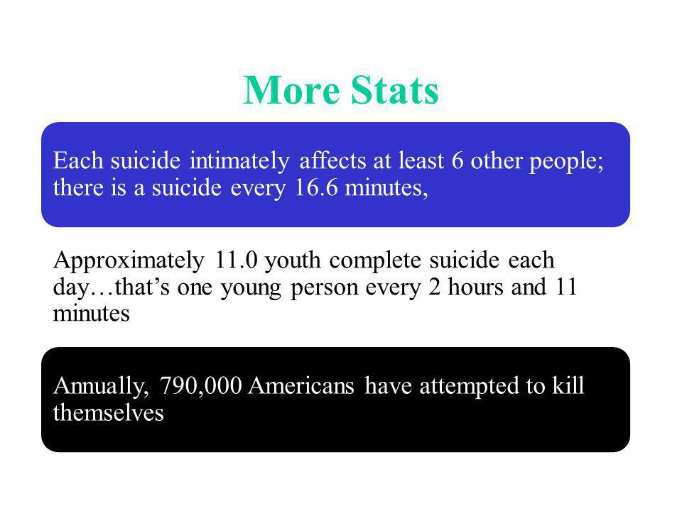 More Stats Each suicide intimately affects at least 6 other people; there is a suicide every 16.6 minutes, Approximately 11.0 youth complete suicide each day…thats one young person every 2 hours and 11 minutes Annually, 790,000 Americans have attempted to kill themselves