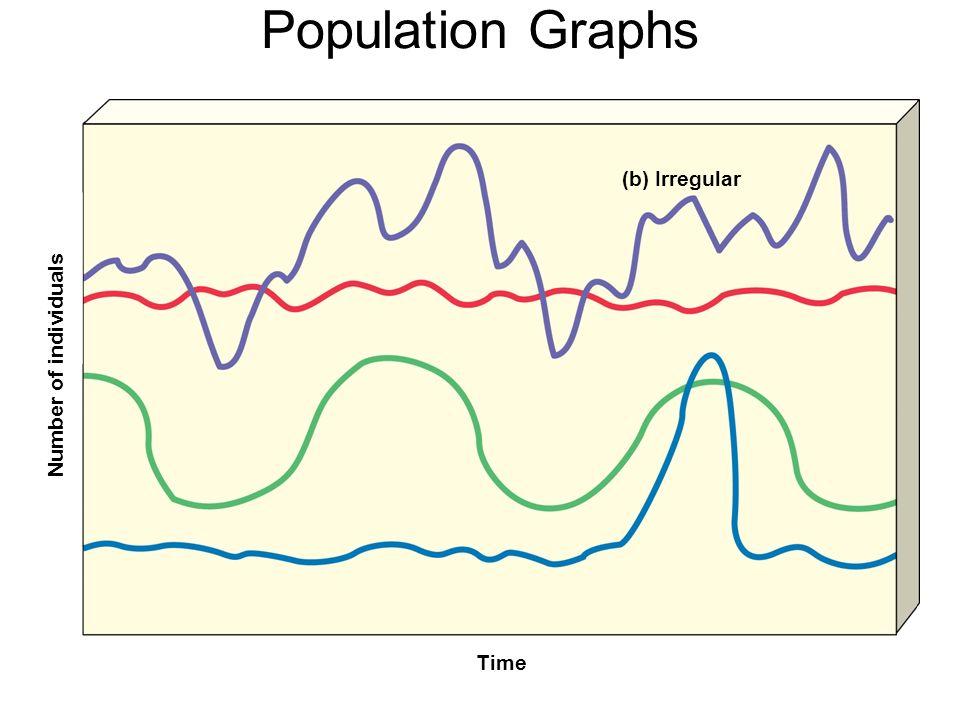 Population Graphs Number of individuals Time (b) Irregular