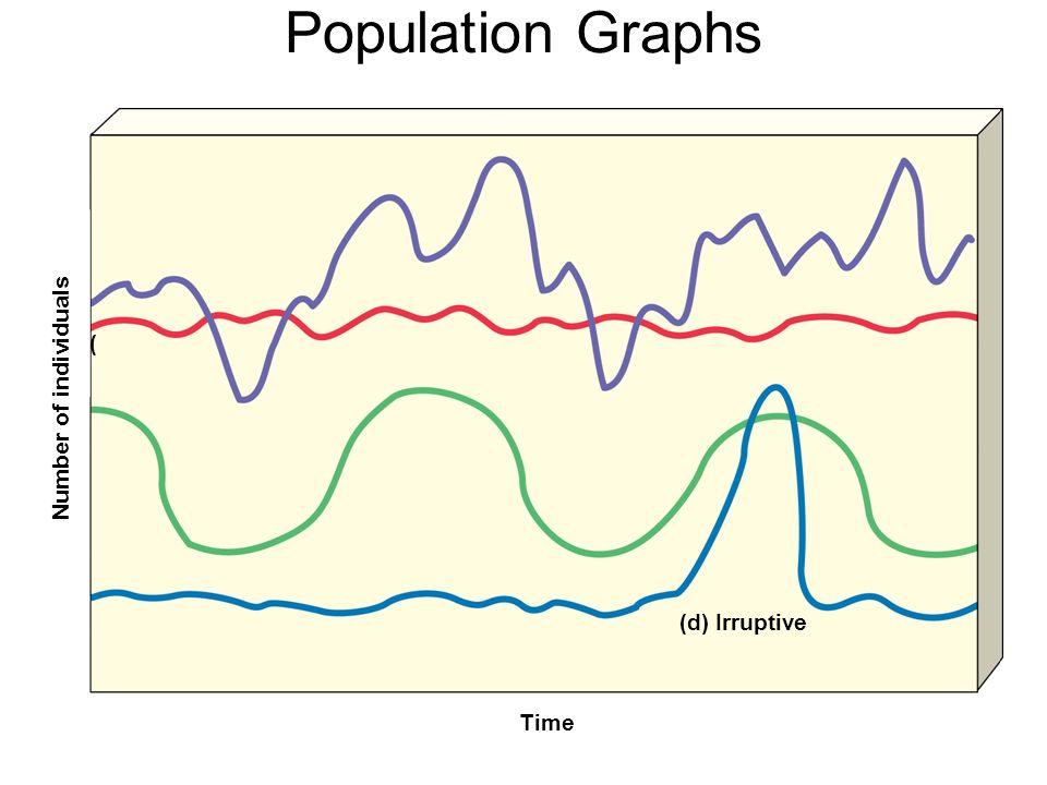 Population Graphs Number of individuals Time (d) Irruptive (