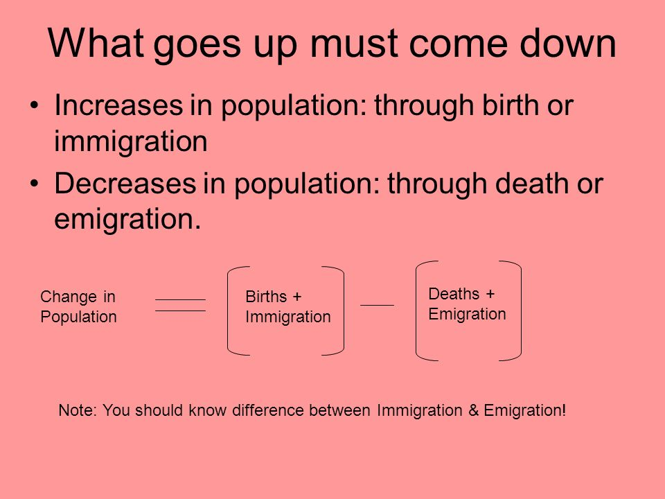 What goes up must come down Increases in population: through birth or immigration Decreases in population: through death or emigration. Change in Popu