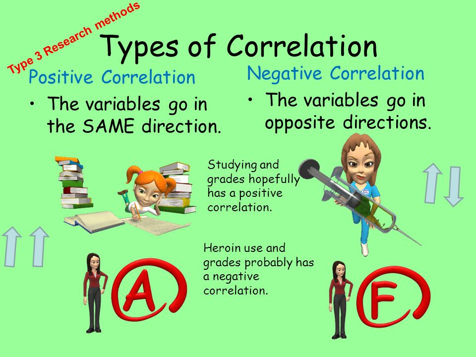 Types of Correlation Positive Correlation The variables go in the SAME direction. Negative Correlation The variables go in opposite directions. Studyi