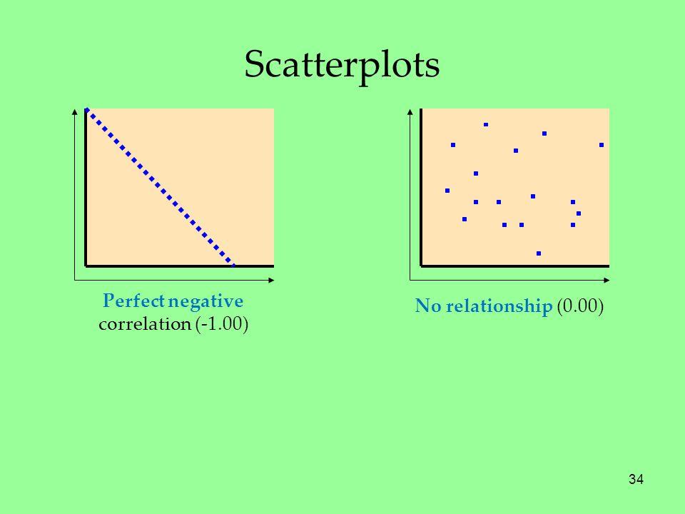 34 No relationship (0.00) Perfect negative correlation (-1.00) Scatterplots