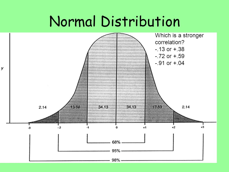 Normal Distribution Which is a stronger correlation? -.13 or +.38 -.72 or +.59 -.91 or +.04