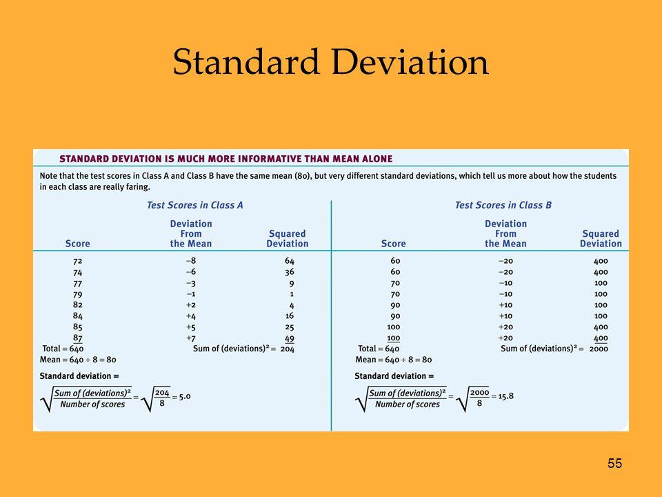 55 Standard Deviation