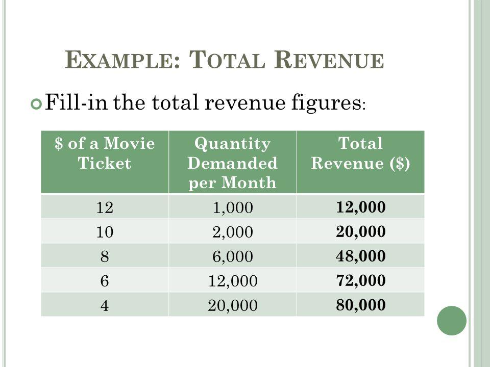 E XAMPLE : T OTAL R EVENUE Fill-in the total revenue figures : $ of a Movie Ticket Quantity Demanded per Month Total Revenue ($) 121,000 12,000 102,000 20,000 86,000 48,000 612,000 72,000 420,000 80,000