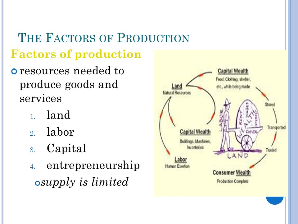 T HE F ACTORS OF P RODUCTION Factors of production resources needed to produce goods and services 1.
