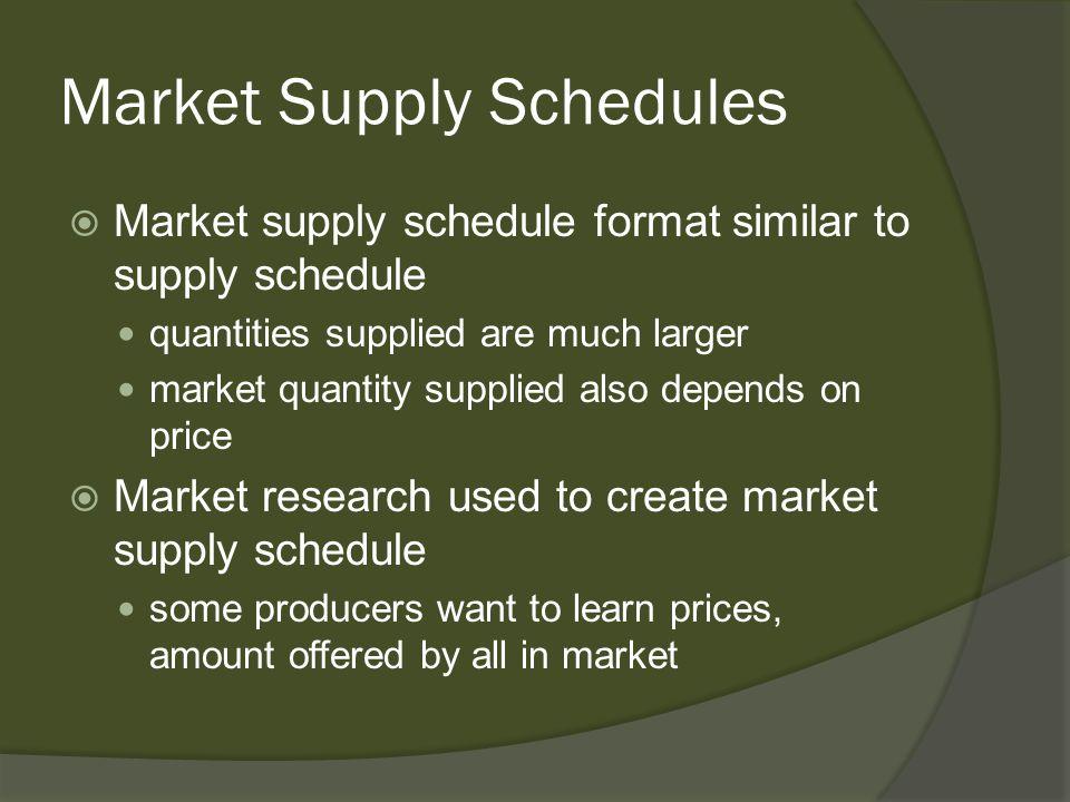 Market Supply Schedules Market supply schedule format similar to supply schedule quantities supplied are much larger market quantity supplied also dep