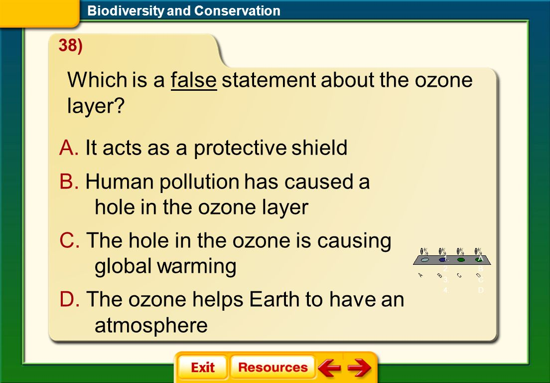 FQ 7 Biodiversity and Conservation A. It acts as a protective shield B. Human pollution has caused a hole in the ozone layer C. The hole in the ozone