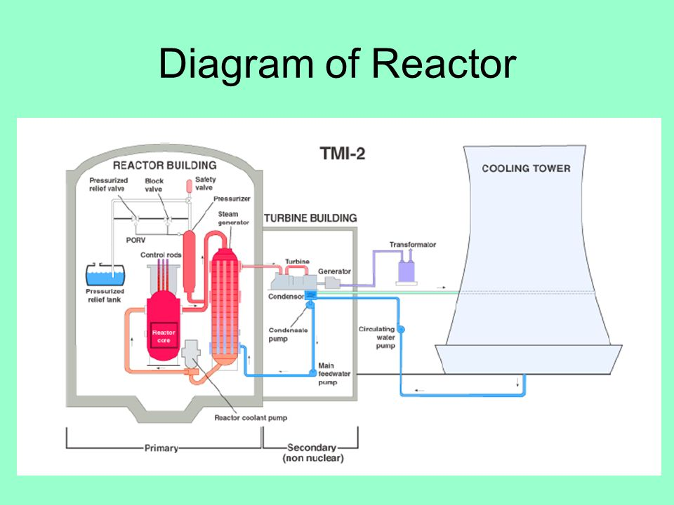 Diagram of Reactor