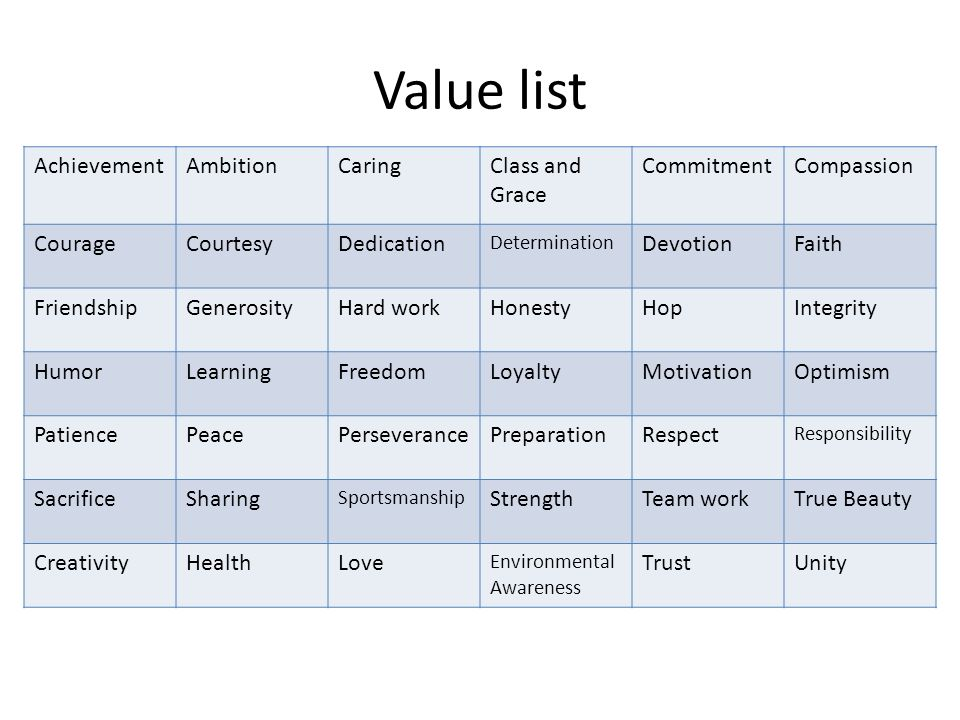 Value list AchievementAmbitionCaringClass and Grace CommitmentCompassion CourageCourtesyDedication Determination DevotionFaith FriendshipGenerosityHard workHonestyHopIntegrity HumorLearningFreedomLoyaltyMotivationOptimism PatiencePeacePerseverancePreparationRespect Responsibility SacrificeSharing Sportsmanship StrengthTeam workTrue Beauty CreativityHealthLove Environmental Awareness TrustUnity